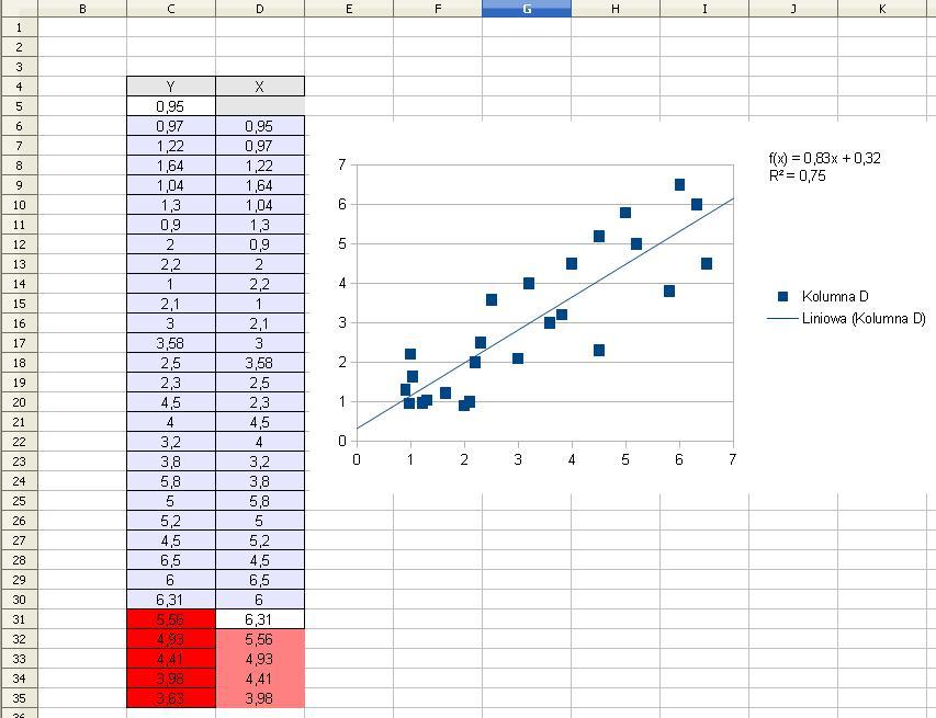 Generator Wykresów Rozrzutu Zmienna Zależna Autoregresja Szereg